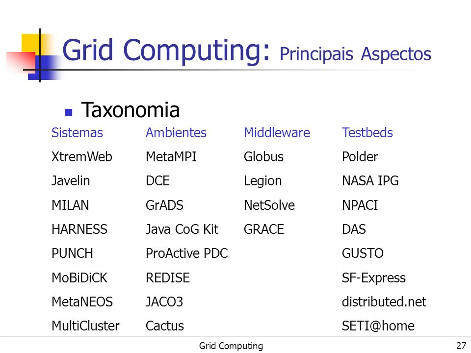 Grid Computing 27 Sistemas XtremWeb Javelin MILAN HARNESS PUNCH MoBiDiCK MetaNEOS MultiCluster Taxonomia Ambientes MetaMPI DCE GrADS Java CoG Kit ProActive PDC REDISE JACO3 Cactus Middleware Globus Legion NetSolve GRACE Testbeds Polder NASA IPG NPACI DAS GUSTO SF-Express distributed.net SETI@home Grid Computing: Principais Aspectos