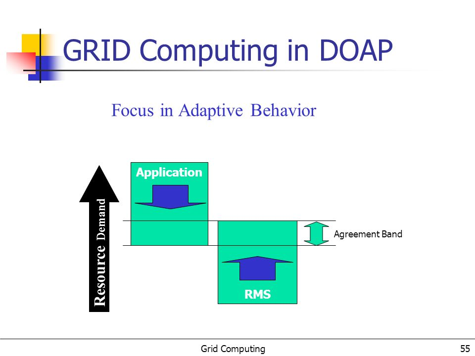 Grid Computing 55 GRID Computing in DOAP Application RMS Agreement Band Focus in Adaptive Behavior Resource Demand