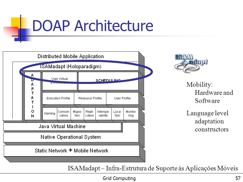 Grid Computing 57 Mobility: Hardware and Software Language level adaptation constructors DOAP Architecture ISAMadapt – Infra-Estrutura de Suporte às A