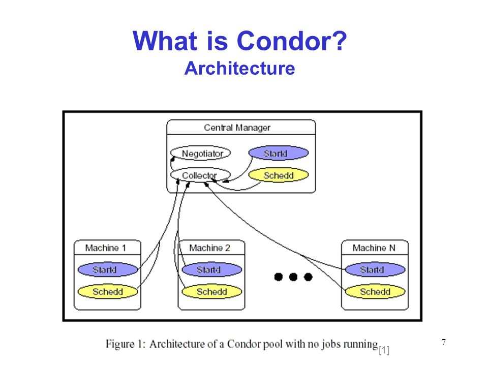 7 What is Condor Architecture [1]