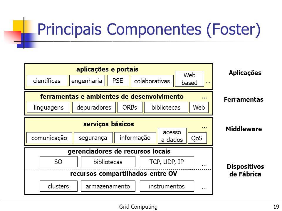 Grid Computing 19 Dispositivos de Fábrica clustersarmazenamentoinstrumentos... recursos compartilhados entre OV SObibliotecasTCP, UDP, IP... gerenciad