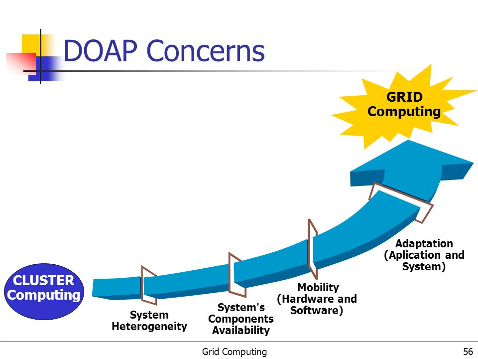 Grid Computing 56 DOAP Concerns System Heterogeneity GRID Computing CLUSTER Computing System s Components Availability Mobility (Hardware and Software) Adaptation (Aplication and System)