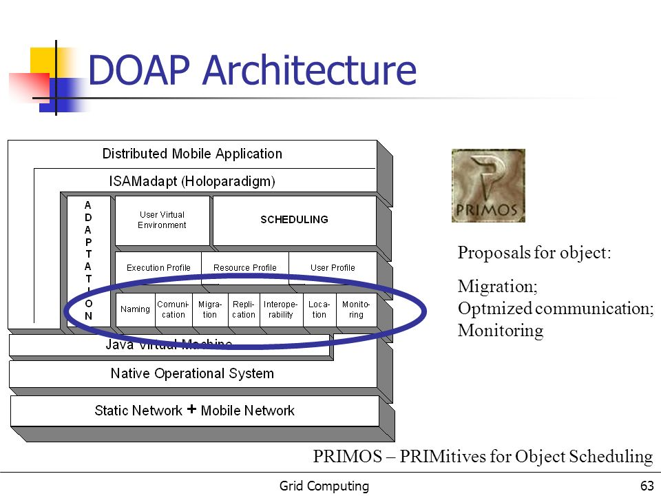 Grid Computing 63 DOAP Architecture Proposals for object: Migration; Optmized communication; Monitoring PRIMOS – PRIMitives for Object Scheduling