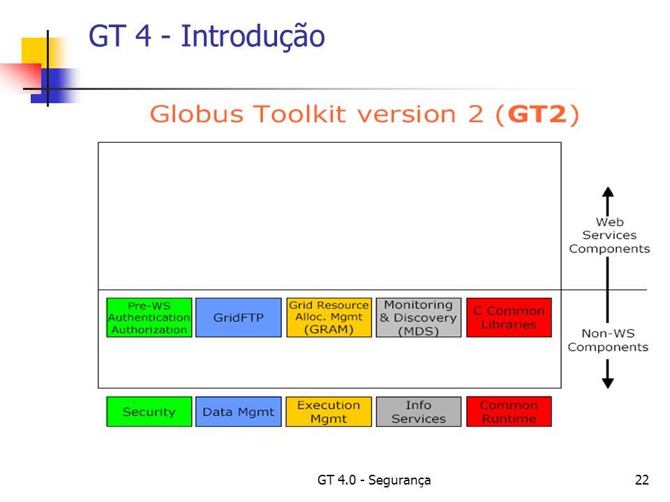 GT 4.0 - Segurança22 GT 4 - Introdução