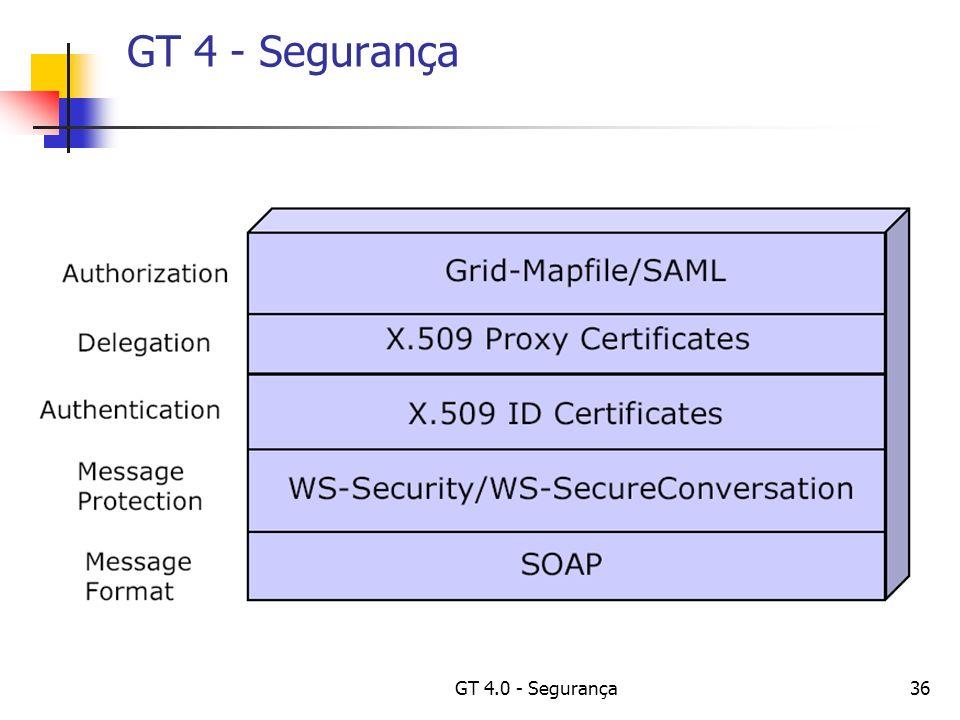GT 4.0 - Segurança36 GT 4 - Segurança