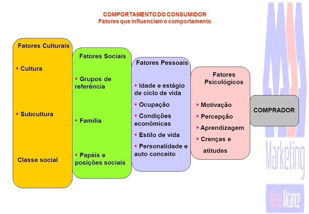 COMPORTAMENTO DO CONSUMIDOR Estímulos de Marketing Outros Estímulos Produto Preço Praça Promoção Econômicos Tecnológicos Políticos Culturais Caracterí