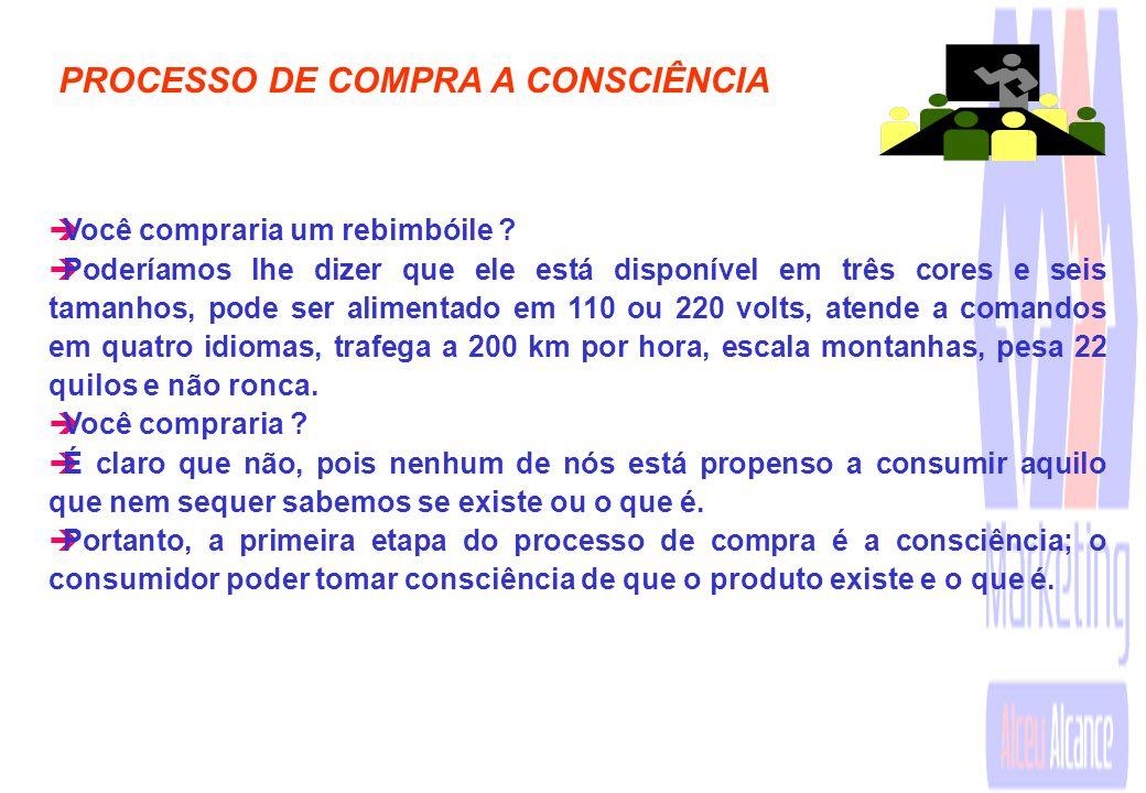 1.6 As etapas do processo de compra. PROCESSO DE COMPRA èConsciência; èInteresse; èAvaliação; èNegócio; e èPós-venda...