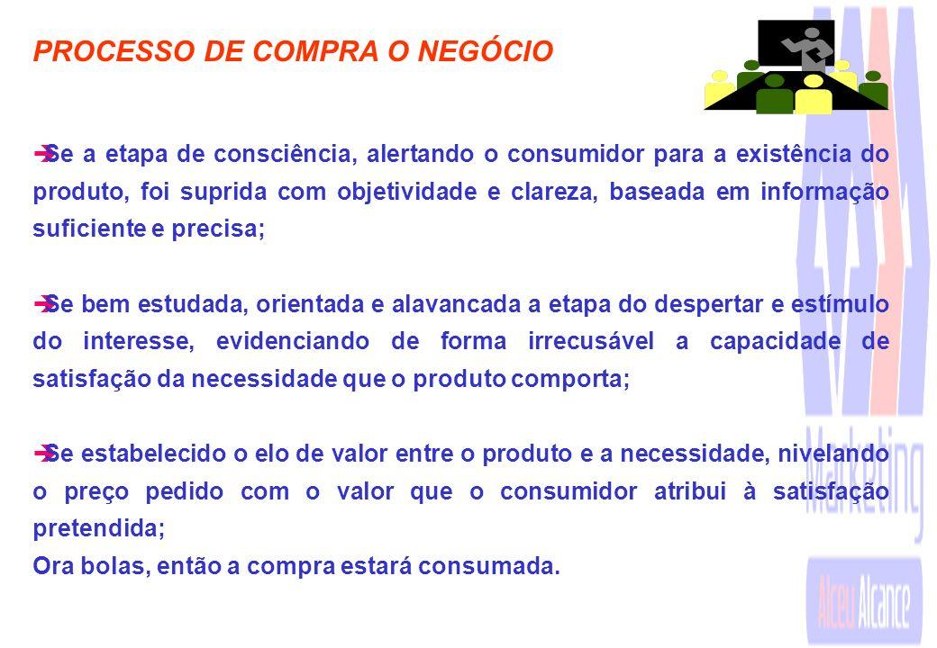 PROCESSO DE COMPRA A AVALIAÇÃO èUma vez estabelecido o interesse (a finalidade do produto e/ou serviço atendendo a uma dada necessidade ou desejo do c