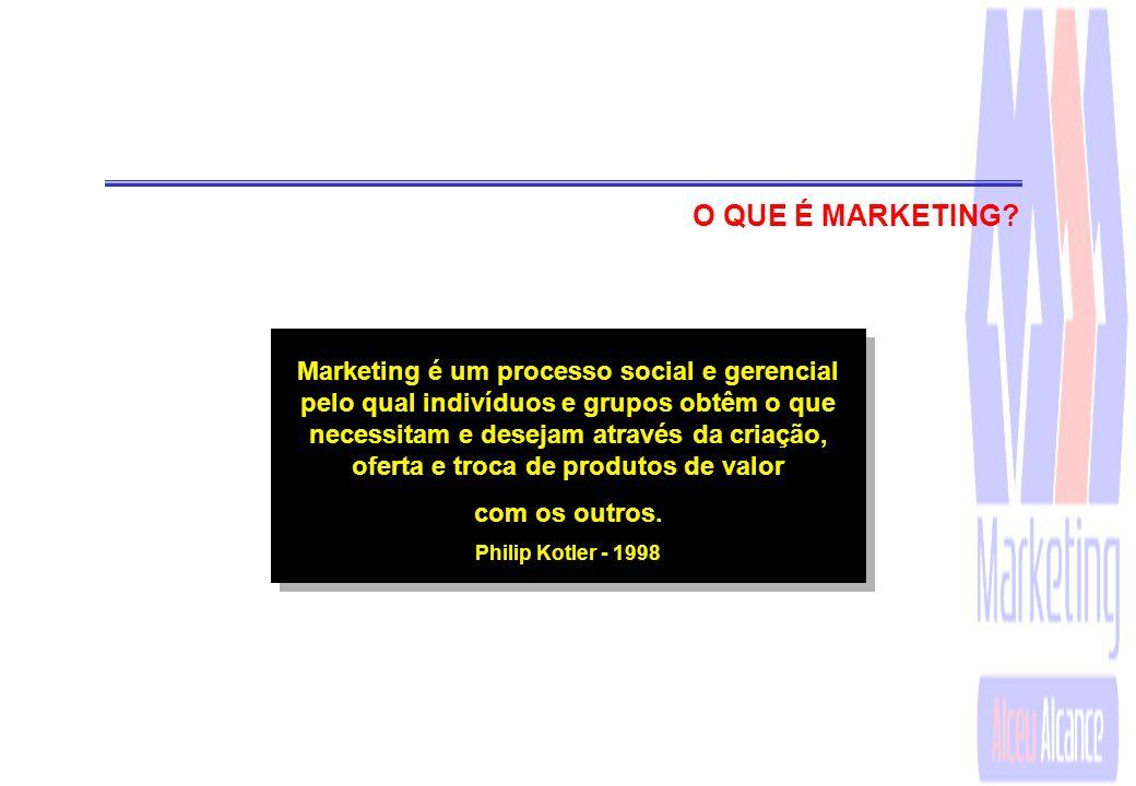Marketing é uma atividade humana dirigida a satisfazer necessidades e desejos através do processo de trocas. Philip Kotler - 1980 O QUE É MARKETING?