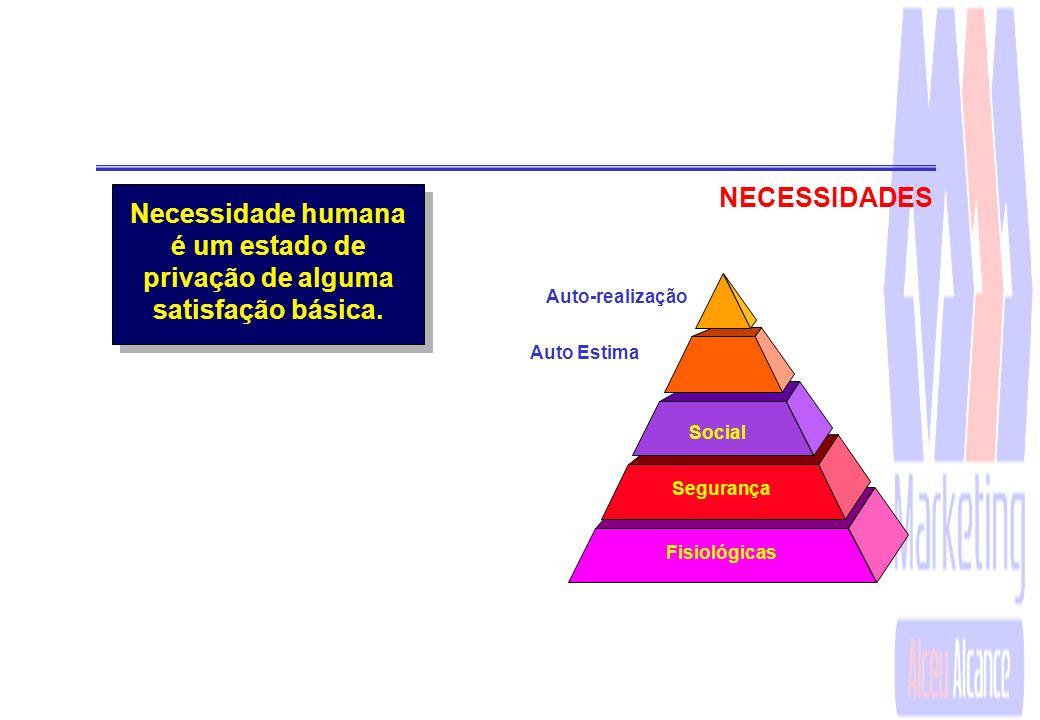 Necessidades Desejos Demandas Produtos Valor Custo Satisfação Troca e transações Relacionamentos e redes Mercados Organizações O Marketing baseia-se n