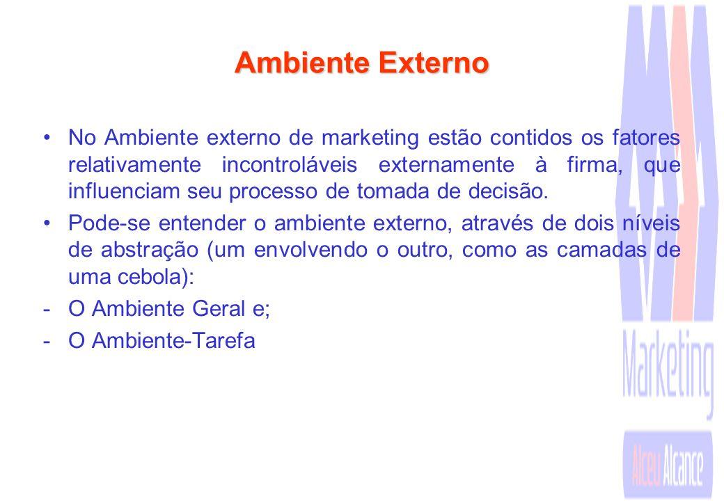 Ambiente de Marketing O Ambiente de marketing é composto pelo conjunto de influências externas (ambiente externo) e internas (ambiente interno) que af