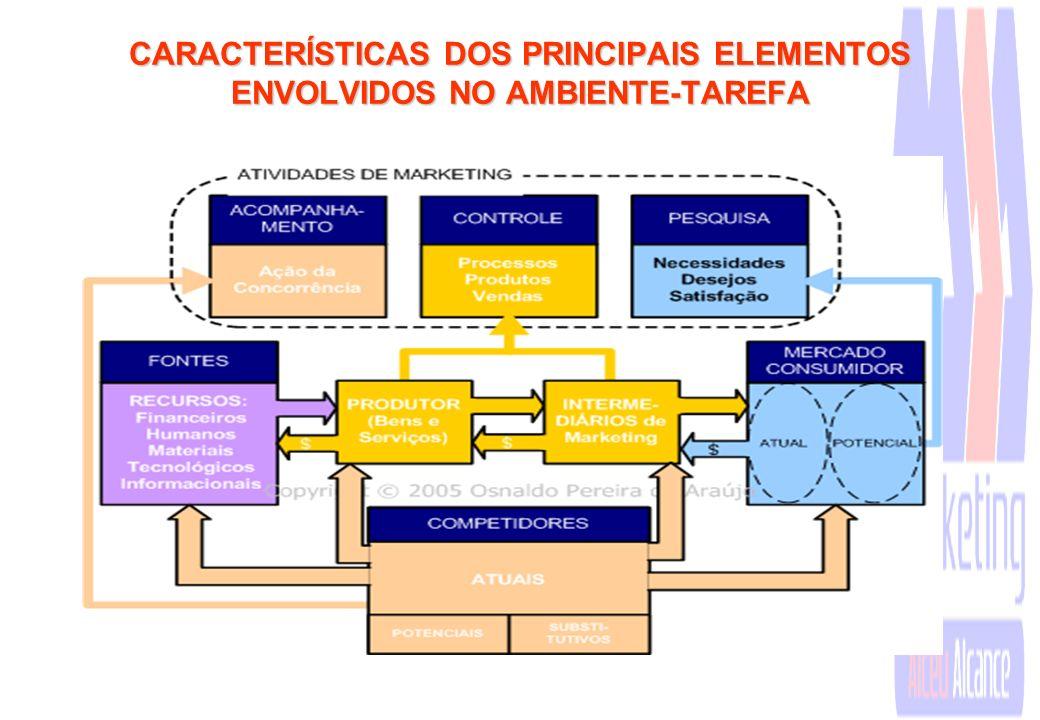 II - Ambiente-Tarefa O ambiente-Tarefa compõe-se de fatores que têm influência sobre uma empresa em particular, e sobre o qual a mesma também pode exe