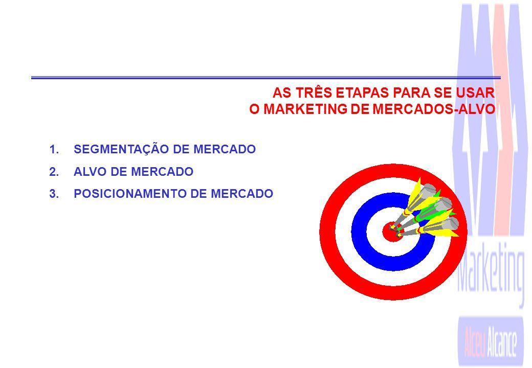 POR QUE UTILIZAR O MARKETING DE MERCADOS-ALVOS? 8IDENTIFICAR AS MELHORES OPORTUNIDADES DE MERCADO; 8DESENVOLVER OFERTA CERTA PARA CADA MERCADO-ALVO; 8