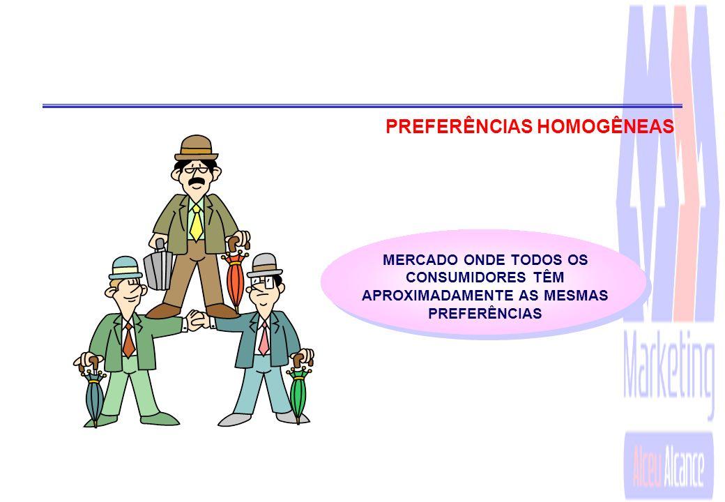 PADRÕES DE SEGMENTAÇÃO DE MERCADO ëPREFERÊNCIAS HOMOGÊNEAS ëPREFERÊNCIAS DIFUSAS ëPREFERÊNCIAS CONGLOMERADAS