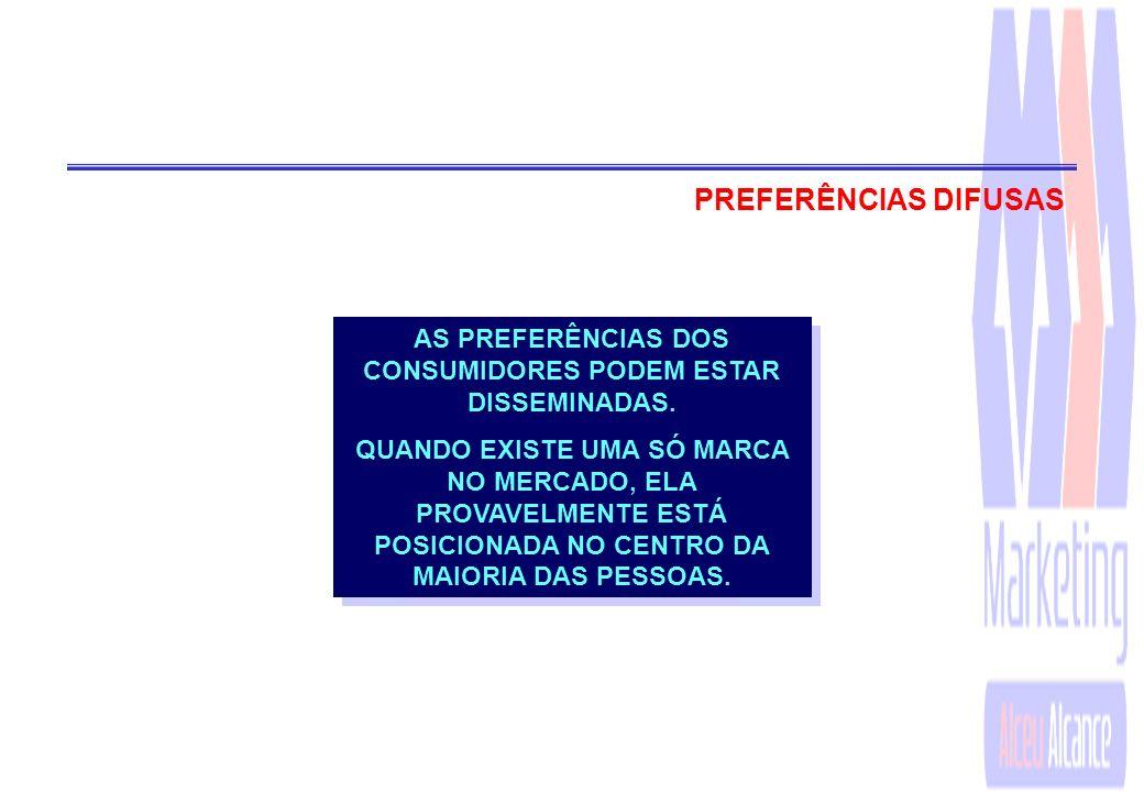 PREFERÊNCIAS HOMOGÊNEAS MERCADO ONDE TODOS OS CONSUMIDORES TÊM APROXIMADAMENTE AS MESMAS PREFERÊNCIAS