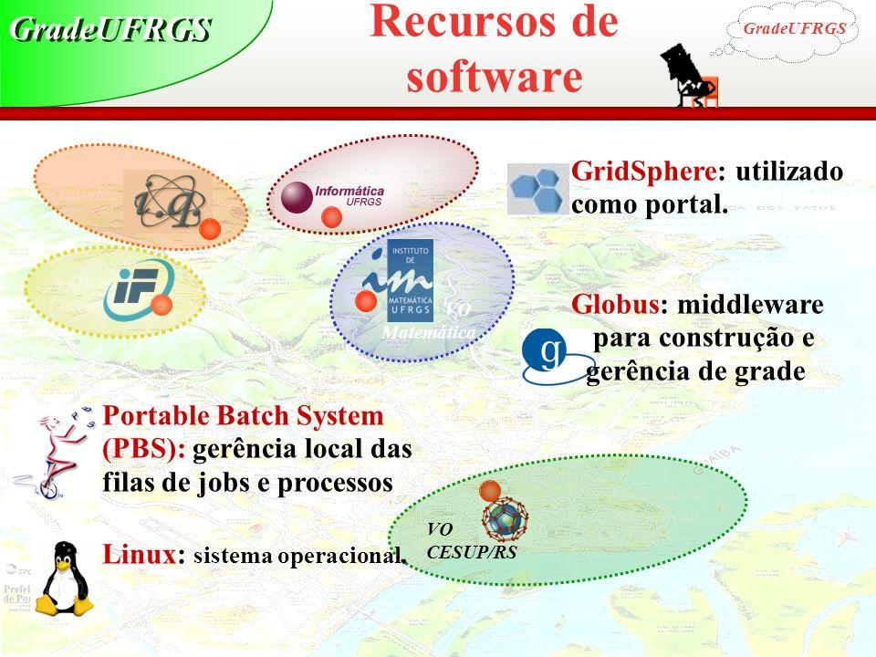 Grid Computing Centro Nacional de Supercomputação CESUP/RS VO Física VO Química VO Matemática VO Informática VO CESUP/RS Portable Batch System (PBS):