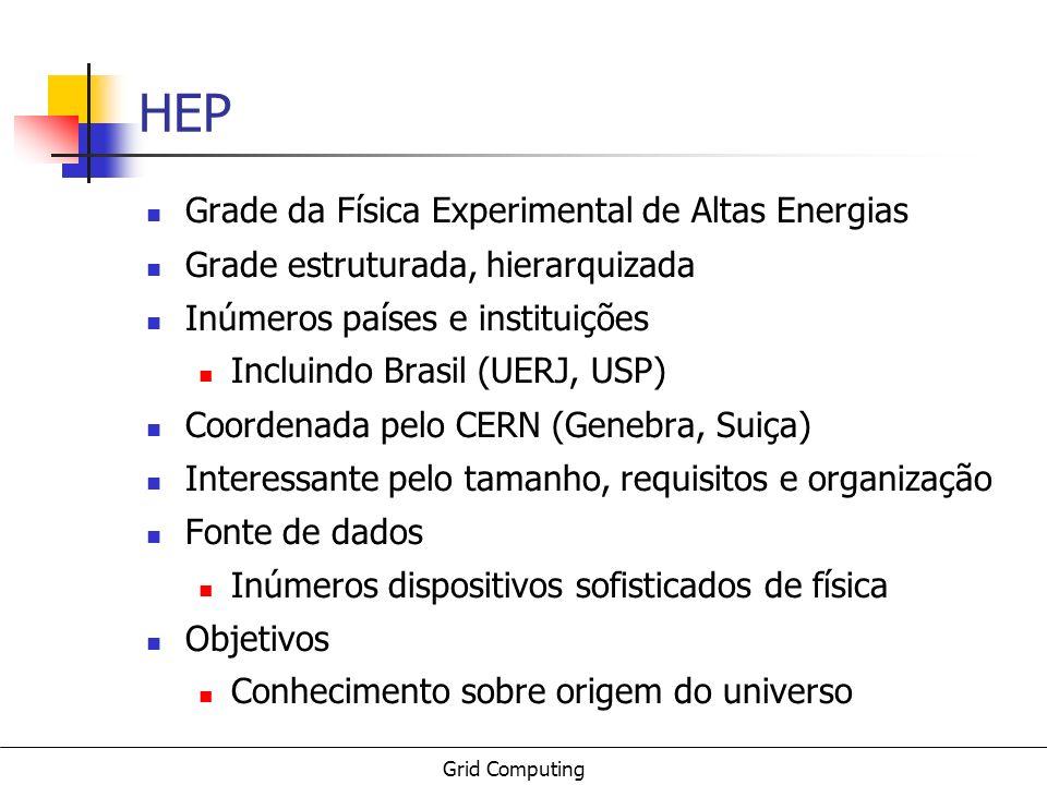 Grid Computing HEP Grade da Física Experimental de Altas Energias Grade estruturada, hierarquizada Inúmeros países e instituições Incluindo Brasil (UE