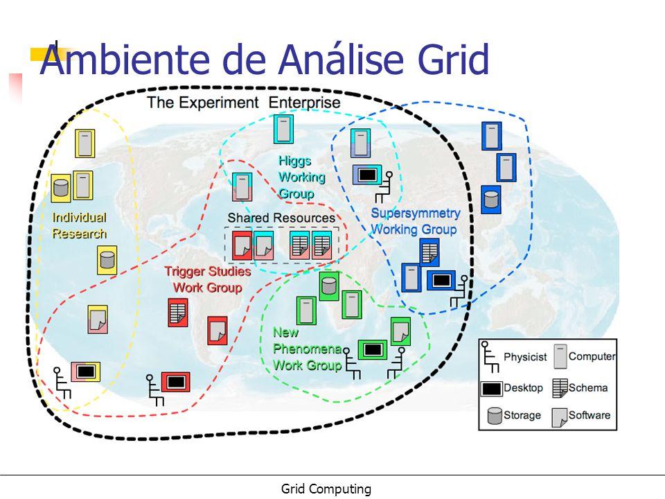 Grid Computing Ambiente de Análise Grid