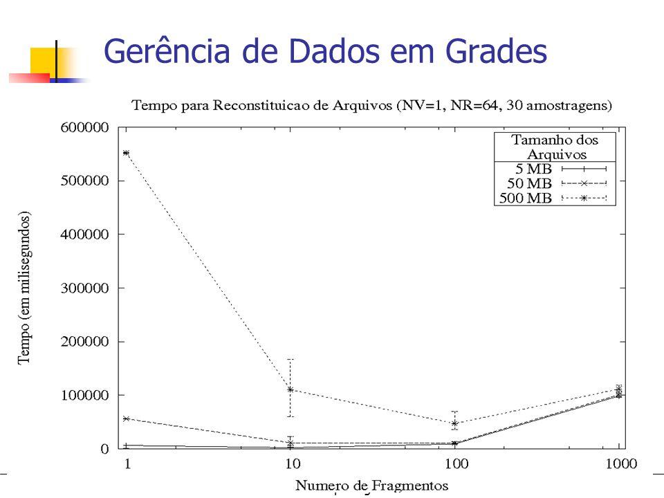 Grid Computing Gerência de Dados em Grades