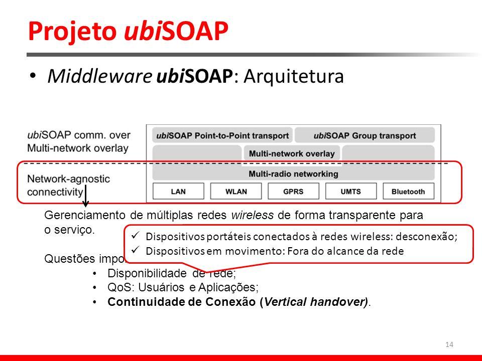Projeto ubiSOAP 14 Middleware ubiSOAP: Arquitetura Gerenciamento de múltiplas redes wireless de forma transparente para o serviço.