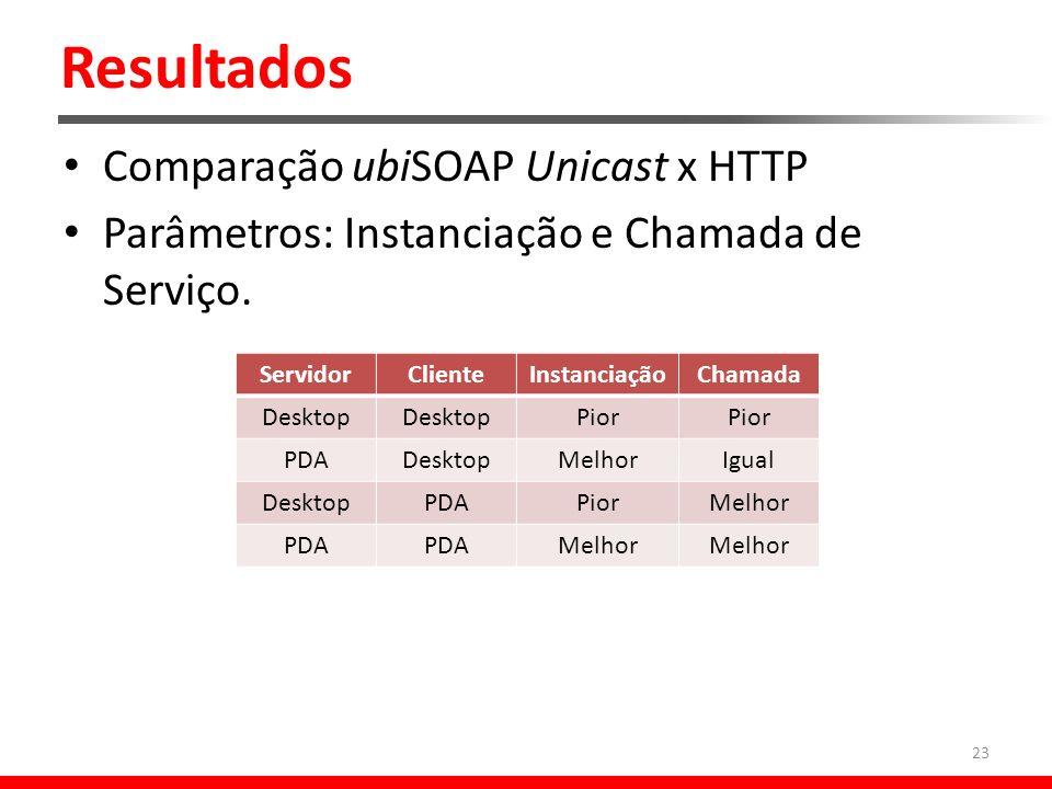Resultados Comparação ubiSOAP Unicast x HTTP Parâmetros: Instanciação e Chamada de Serviço.