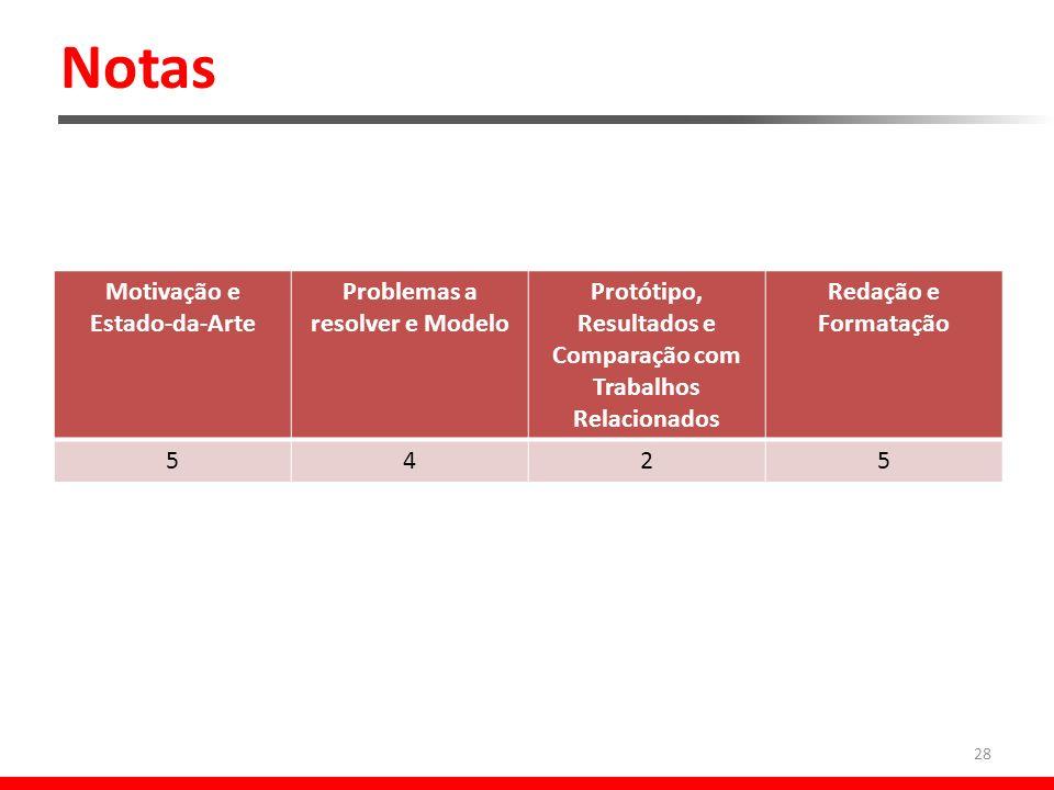 Notas Motivação e Estado-da-Arte Problemas a resolver e Modelo Protótipo, Resultados e Comparação com Trabalhos Relacionados Redação e Formatação 5425 28