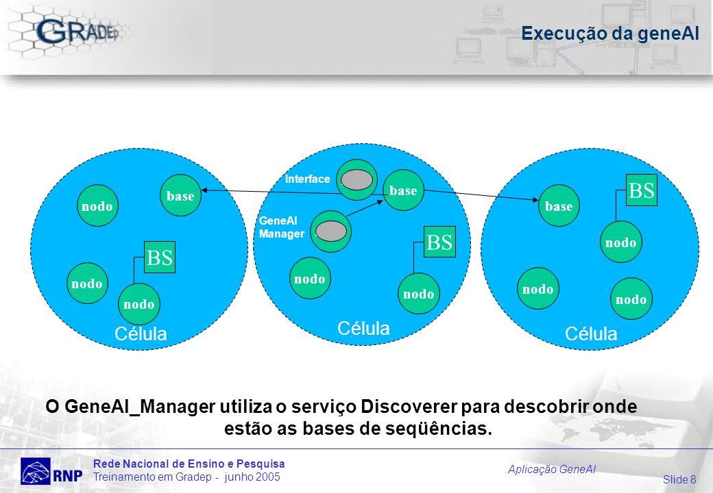 Slide 8 Rede Nacional de Ensino e Pesquisa Treinamento em Gradep - junho 2005 Aplicação GeneAl Célula Execução da geneAl O GeneAl_Manager utiliza o serviço Discoverer para descobrir onde estão as bases de seqüências.