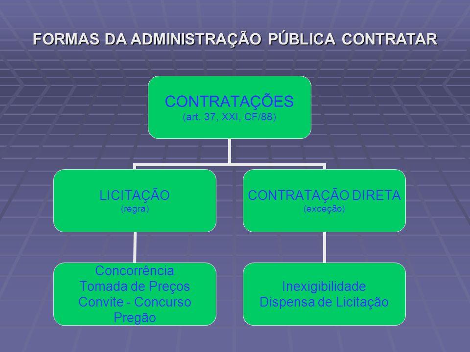 FORMAS DA ADMINISTRAÇÃO PÚBLICA CONTRATAR CONTRATAÇÕES (art. 37, XXI, CF/88) LICITAÇÃO (regra) Concorrência Tomada de Preços Convite - Concurso Pregão