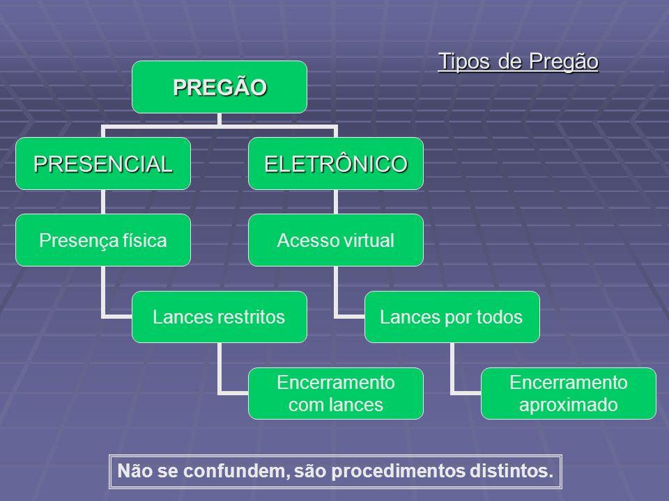 PREGÃO PRESENCIAL Presença física Lances restritos Encerramento com lances ELETRÔNICO Acesso virtual Lances por todos Encerramento aproximado Tipos de Pregão Não se confundem, são procedimentos distintos.