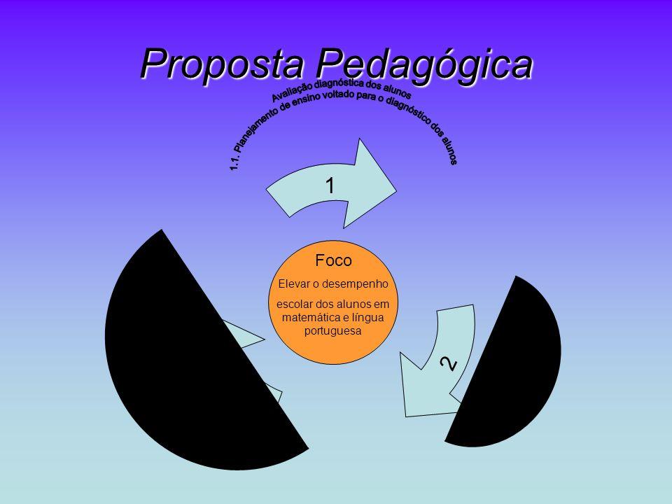 Proposta Pedagógica Foco Elevar o desempenho escolar dos alunos em matemática e língua portuguesa 1 2 3