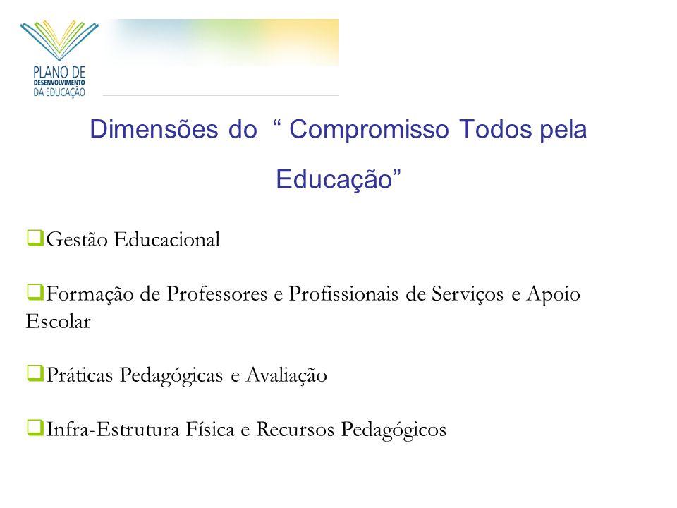 Dimensões do Compromisso Todos pela Educação Gestão Educacional Formação de Professores e Profissionais de Serviços e Apoio Escolar Práticas Pedagógicas e Avaliação Infra-Estrutura Física e Recursos Pedagógicos