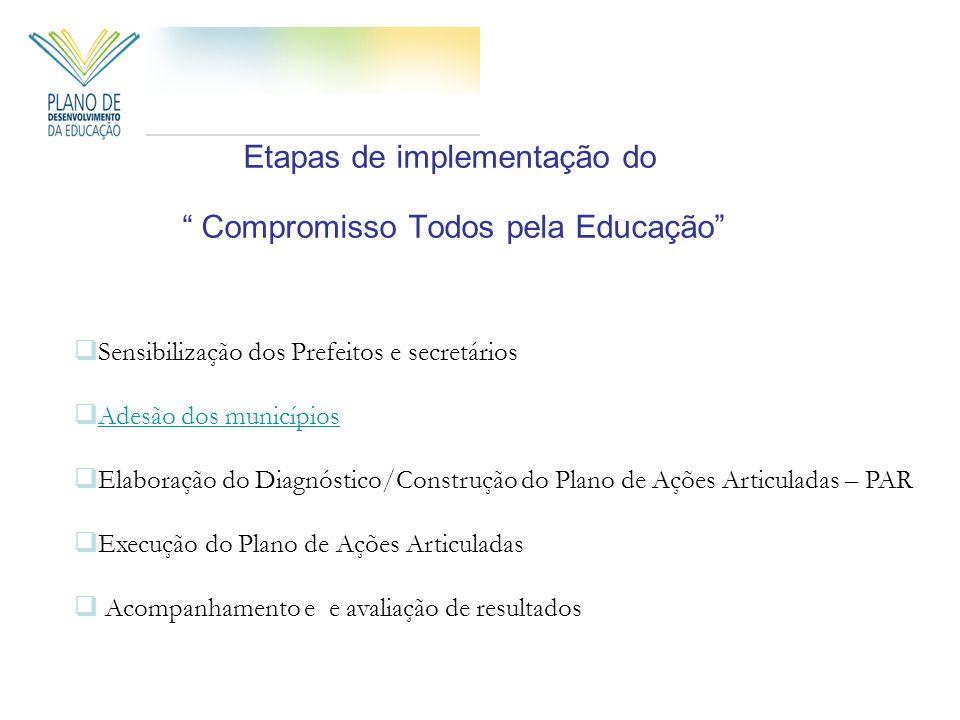 Etapas de implementação do Compromisso Todos pela Educação Sensibilização dos Prefeitos e secretários Adesão dos municípios Elaboração do Diagnóstico/