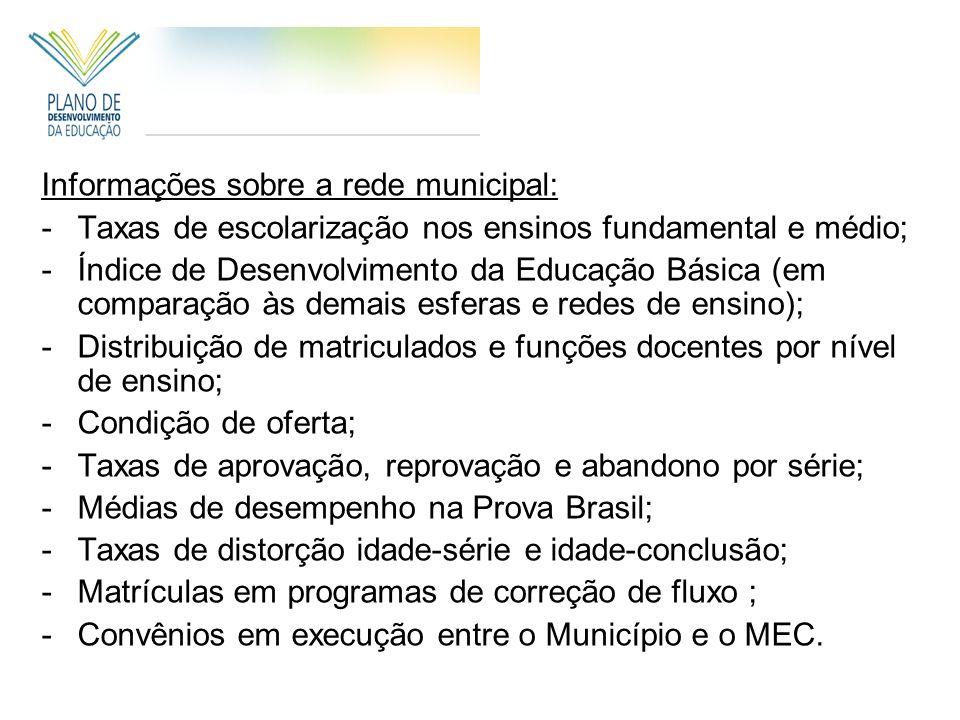 Informações sobre a rede municipal: -Taxas de escolarização nos ensinos fundamental e médio; -Índice de Desenvolvimento da Educação Básica (em comparação às demais esferas e redes de ensino); -Distribuição de matriculados e funções docentes por nível de ensino; -Condição de oferta; -Taxas de aprovação, reprovação e abandono por série; -Médias de desempenho na Prova Brasil; -Taxas de distorção idade-série e idade-conclusão; -Matrículas em programas de correção de fluxo ; -Convênios em execução entre o Município e o MEC.