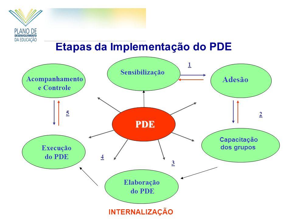 Sensibilização Adesão Capacitação dos grupos Acompanhamento e Controle Elaboração do PDE PDE 1 2 3 4 5 Etapas da Implementação do PDE Execução do PDE INTERNALIZAÇÃO