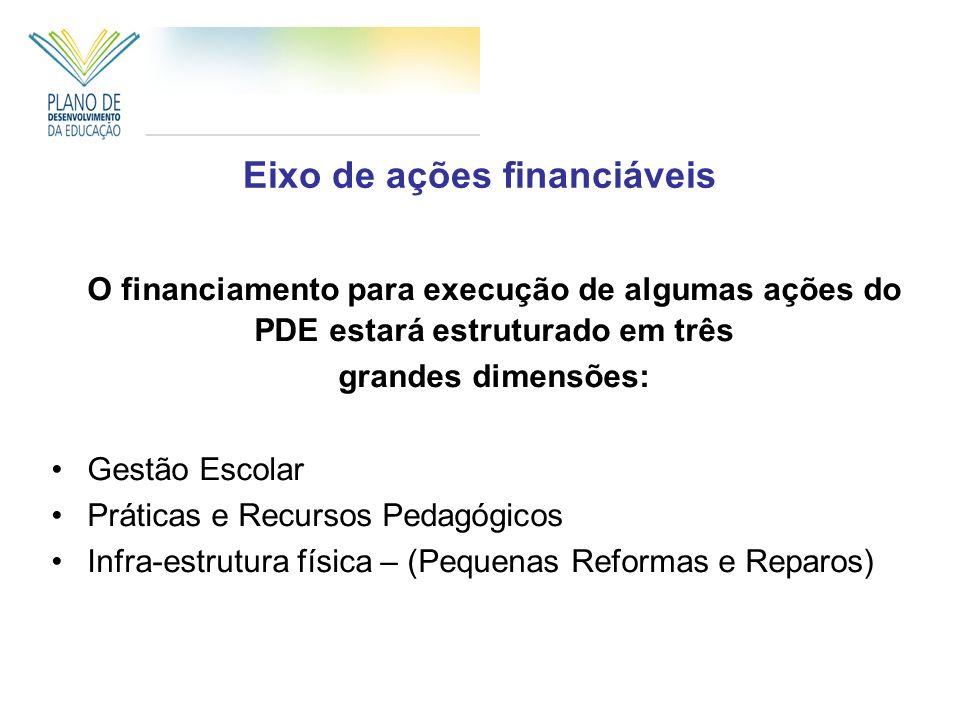 Eixo de ações financiáveis O financiamento para execução de algumas ações do PDE estará estruturado em três grandes dimensões: Gestão Escolar Práticas e Recursos Pedagógicos Infra-estrutura física – (Pequenas Reformas e Reparos)