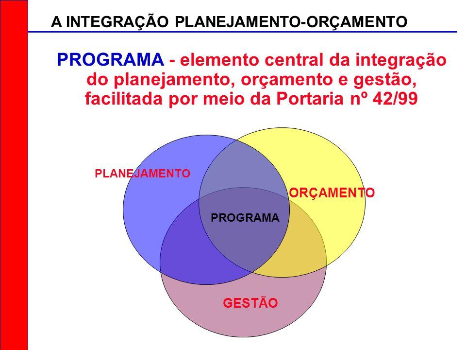 PROGRAMA - elemento central da integração do planejamento, orçamento e gestão, facilitada por meio da Portaria nº 42/99 GESTÃO ORÇAMENTO PLANEJAMENTO