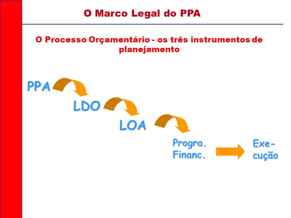 O Processo Orçamentário - os três instrumentos de planejamento PPA LDO LOA Exe- cução Progra. Financ. O Marco Legal do PPA