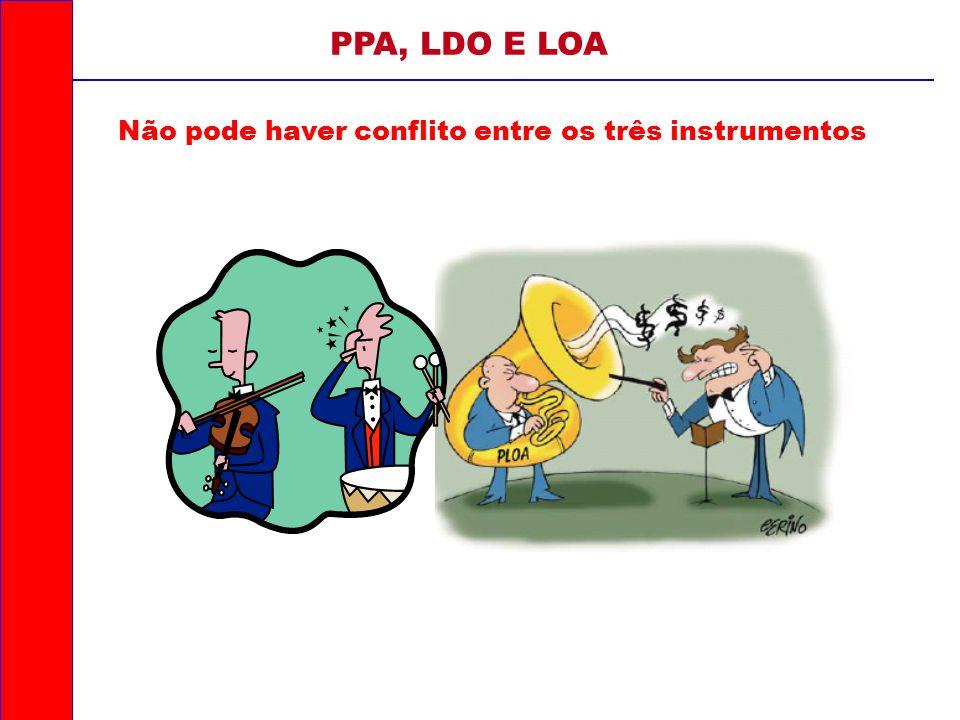 Não pode haver conflito entre os três instrumentos PPA, LDO E LOA