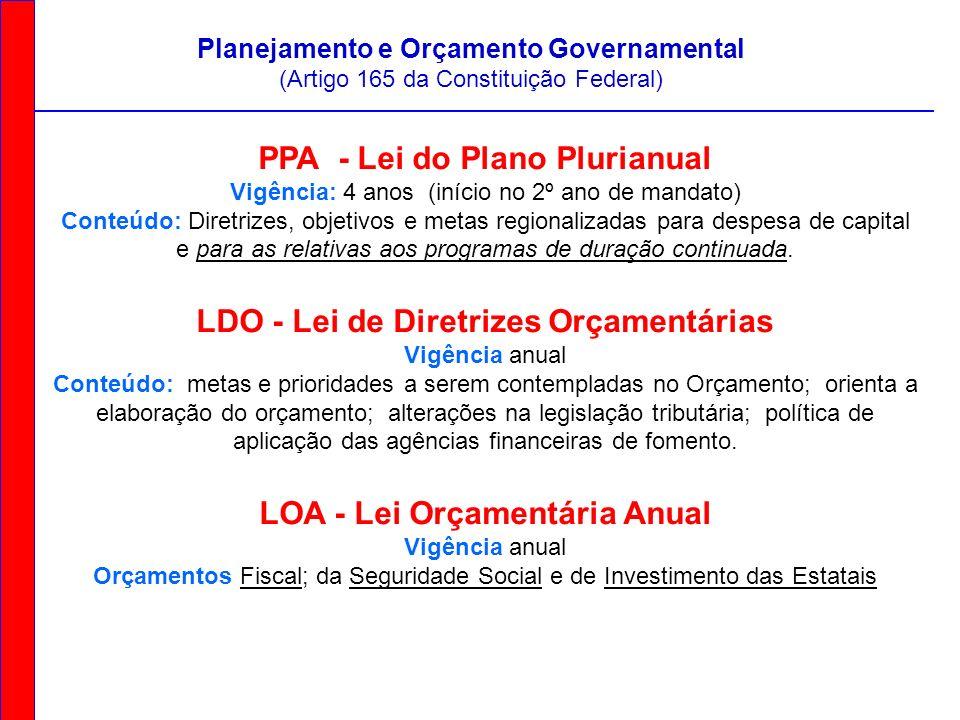 PPA - Lei do Plano Plurianual Vigência: 4 anos (início no 2º ano de mandato) Conteúdo: Diretrizes, objetivos e metas regionalizadas para despesa de ca