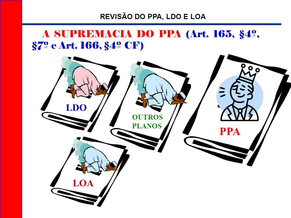 Revisão do PPA, LDO e LOA Algumas situações que ensejam revisão apenas da LDO/LOA: Ajustes das metas fiscais planejadas; Ajustes no volume da reserva de contingência ou mudanças em sua destinação; modificações nas despesas de manutenção normais da máquina (desde que não compuseram o PPA).