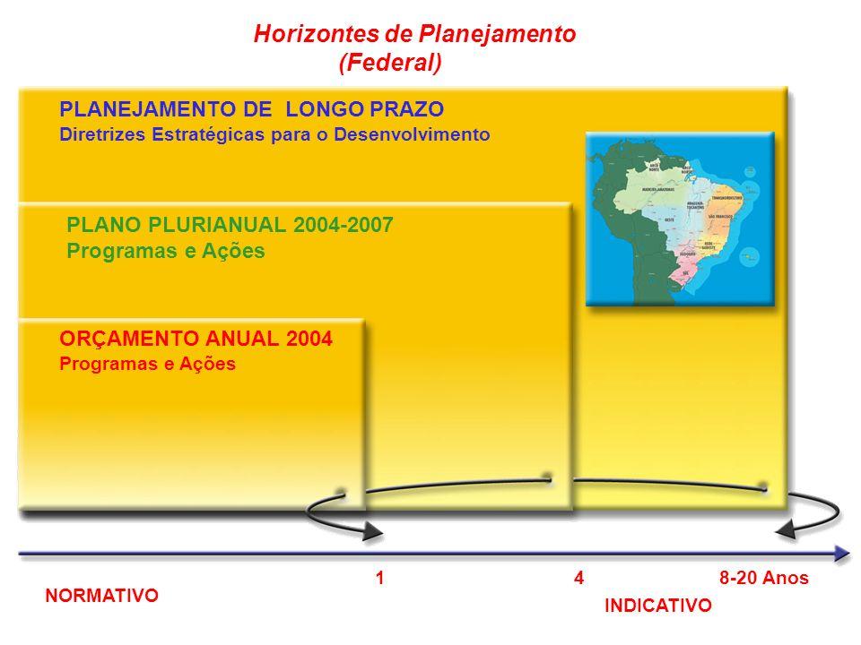 Horizontes de Planejamento (Federal) PLANEJAMENTO DE LONGO PRAZO Diretrizes Estratégicas para o Desenvolvimento PLANO PLURIANUAL 2004-2007 Programas e