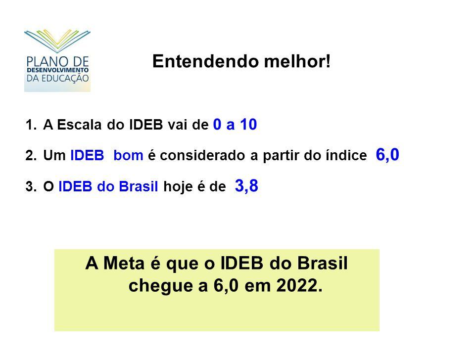 Entendendo melhor! 1.A Escala do IDEB vai de 0 a 10 2.Um IDEB bom é considerado a partir do índice 6,0 3.O IDEB do Brasil hoje é de 3,8 A Meta é que o