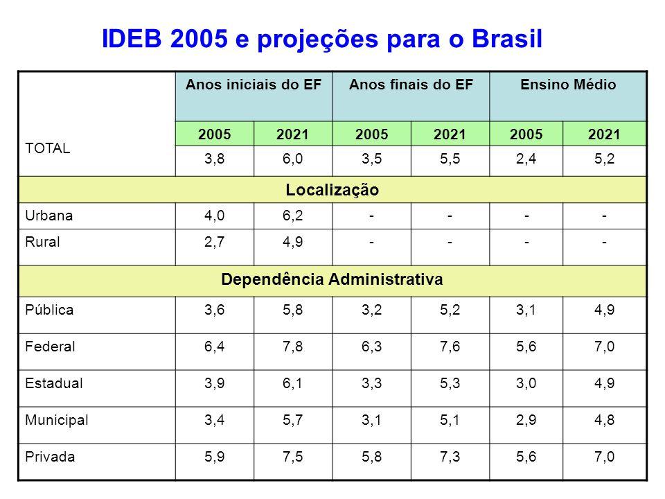 TOTAL Anos iniciais do EFAnos finais do EFEnsino Médio 200520212005202120052021 3,86,03,55,52,45,2 Localização Urbana4,06,2---- Rural2,74,9---- Depend