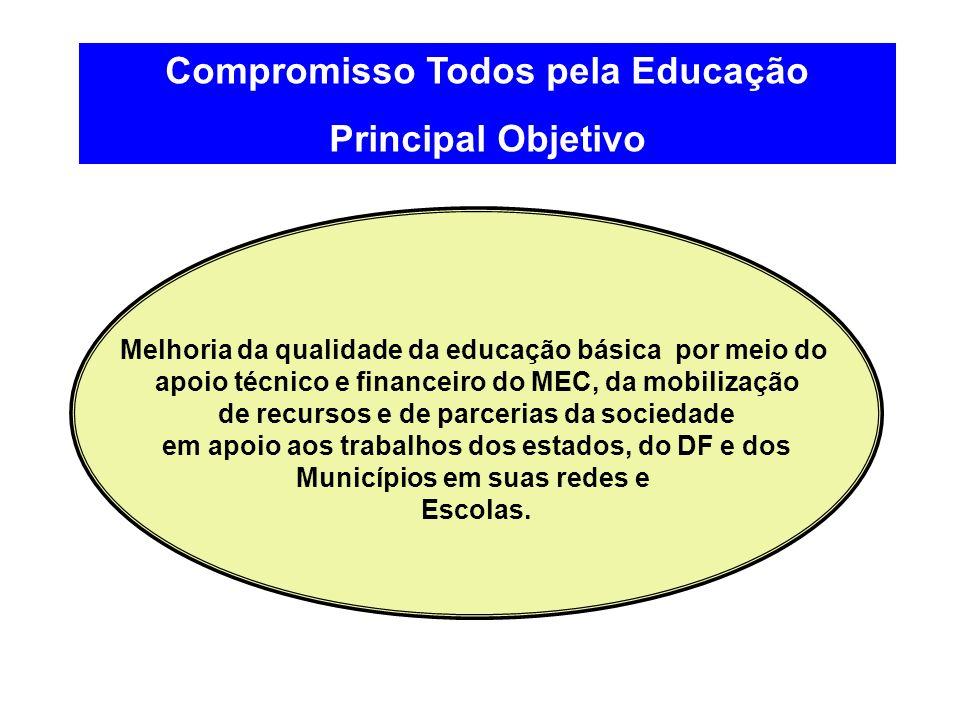 Compromisso Todos pela Educação Principal Objetivo Melhoria da qualidade da educação básica por meio do apoio técnico e financeiro do MEC, da mobiliza