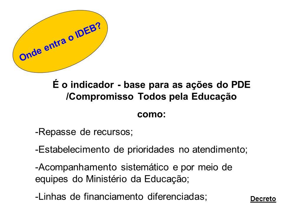 Onde entra o IDEB? É o indicador - base para as ações do PDE /Compromisso Todos pela Educação como: -Repasse de recursos; -Estabelecimento de priorida