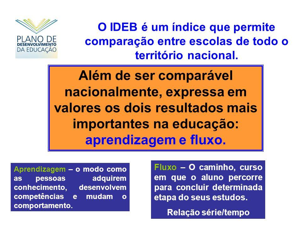 O IDEB é um índice que permite comparação entre escolas de todo o território nacional. Além de ser comparável nacionalmente, expressa em valores os do