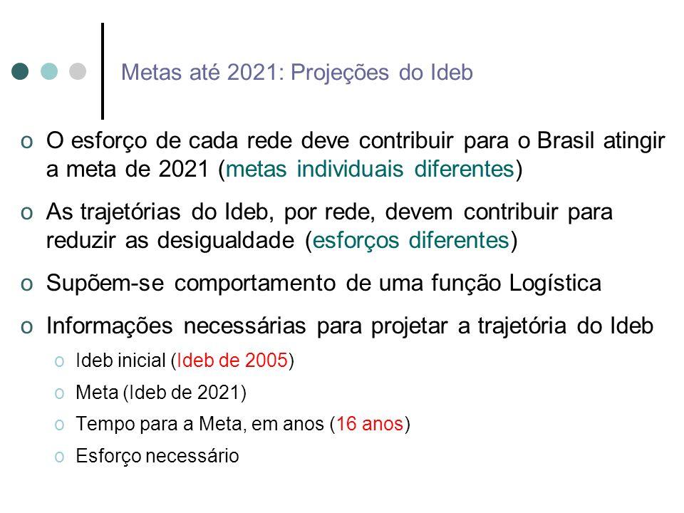 Metas até 2021: Projeções do Ideb oO esforço de cada rede deve contribuir para o Brasil atingir a meta de 2021 (metas individuais diferentes) oAs traj