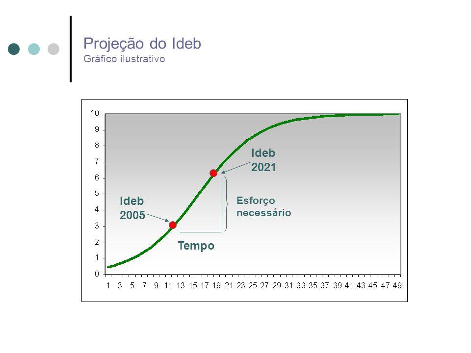 Projeção do Ideb Gráfico ilustrativo Ideb 2005 Ideb 2021 Tempo Esforço necessário