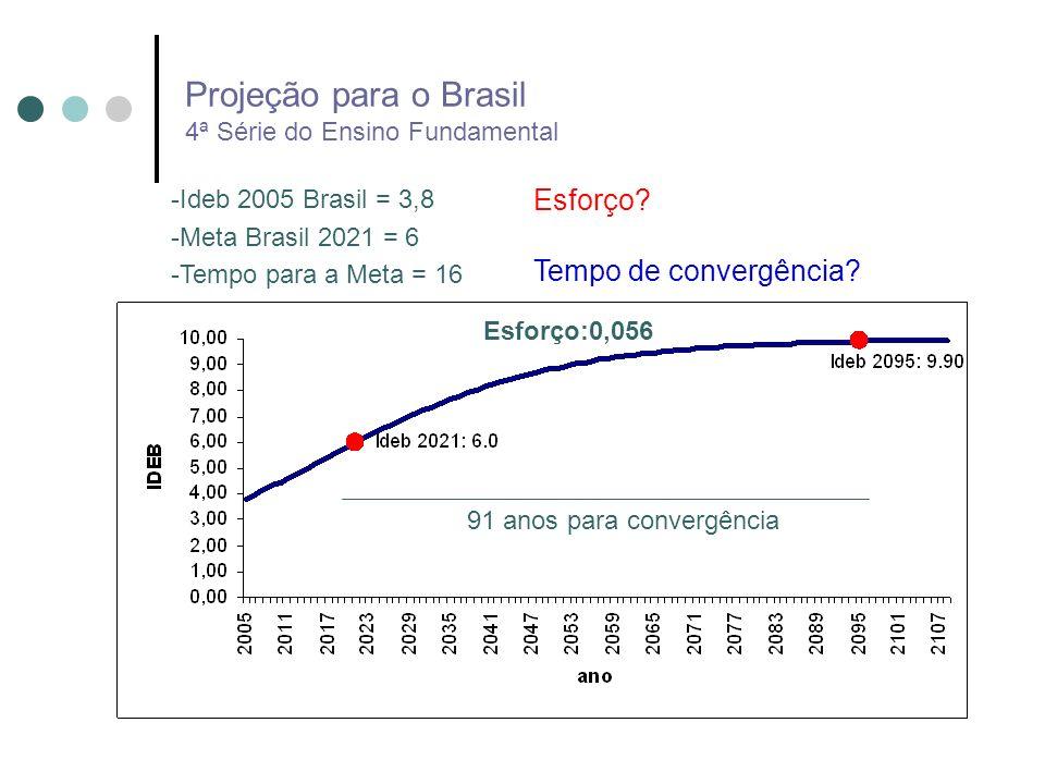 Projeção para o Brasil 4ª Série do Ensino Fundamental Esforço:0,056 91 anos para convergência -Ideb 2005 Brasil = 3,8 -Meta Brasil 2021 = 6 -Tempo par