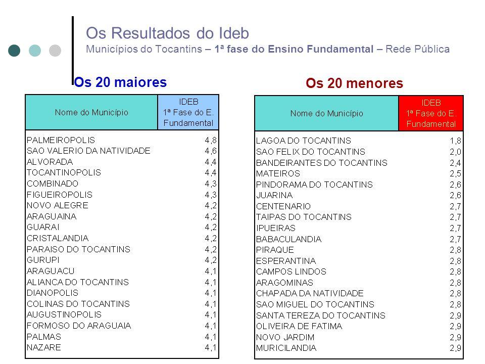Os Resultados do Ideb Municípios do Tocantins – 1ª fase do Ensino Fundamental – Rede Pública Os 20 maiores Os 20 menores